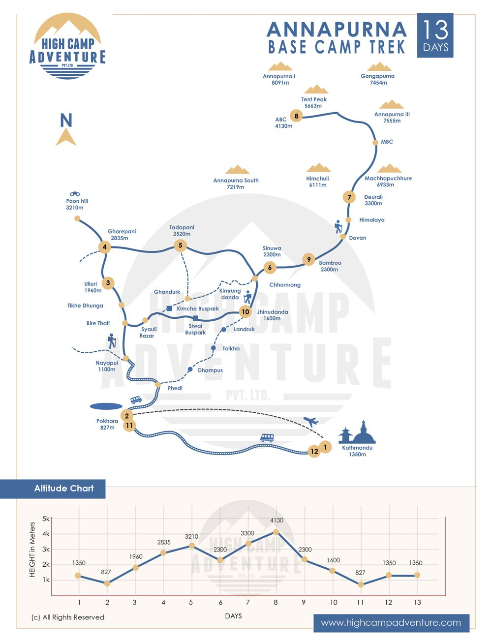 Annapurna Base Camp Trekking Map Map